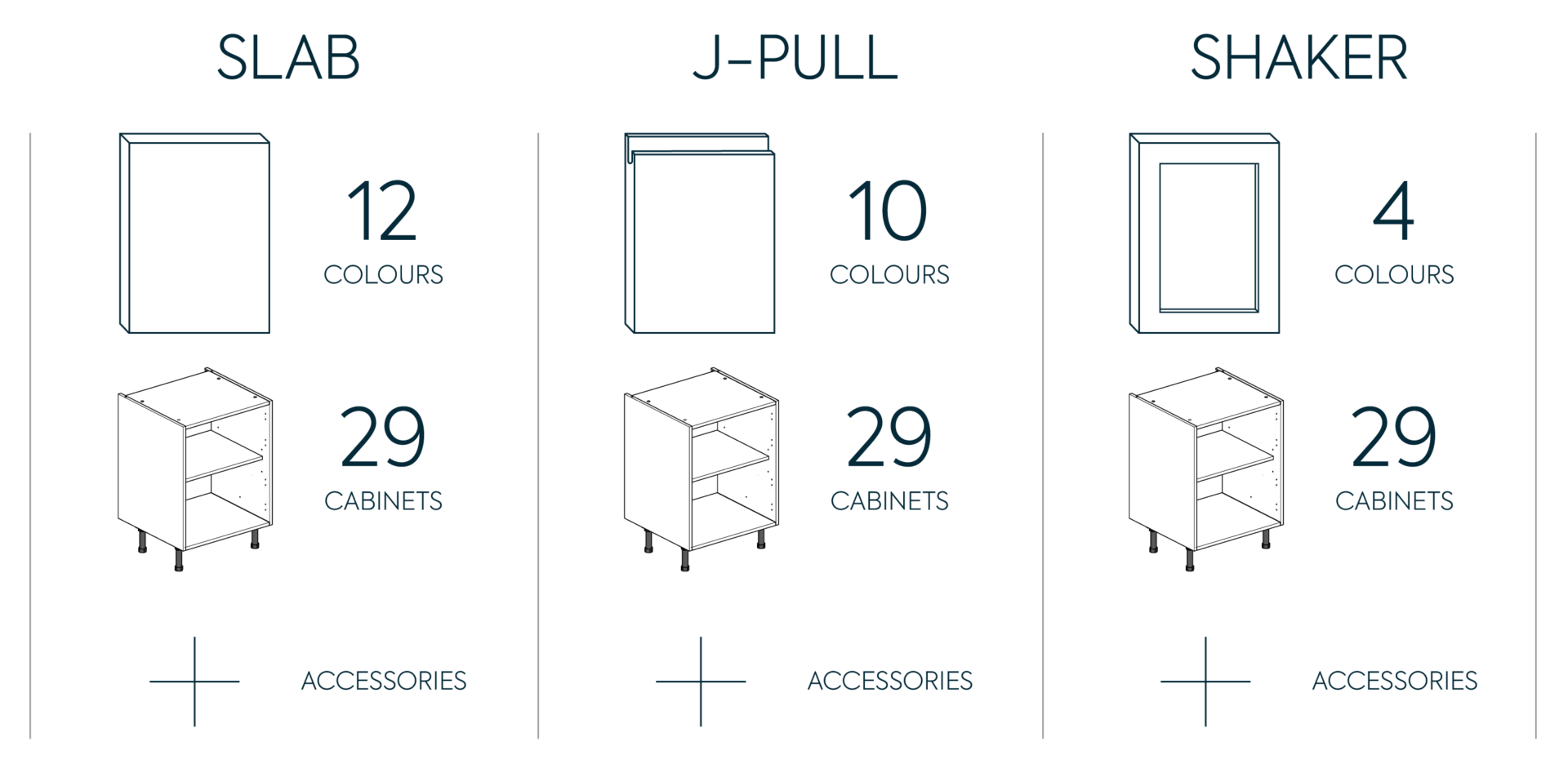 Kitchen Kit Key Product Options